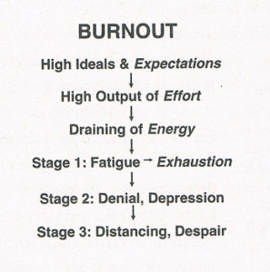 posen-burnout
